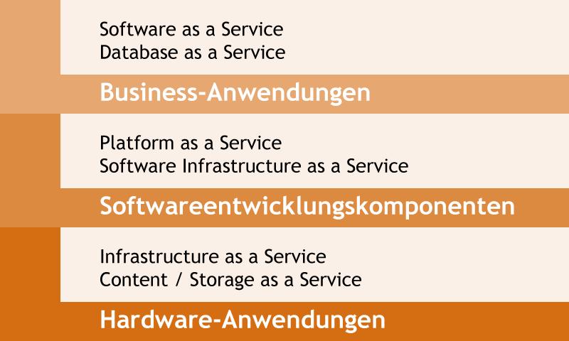 Cloudservice-Ebenen
