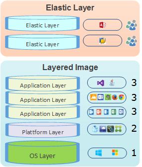 Überblick der Unidesk Layers